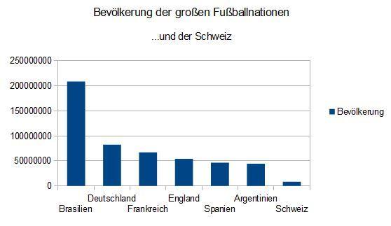 Fußballnationen und die Schweiz